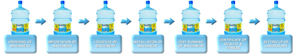 Water factory from conception to operations